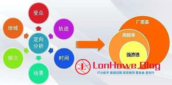 详谈地方生活门户网站运营技巧-LonHowe Blog